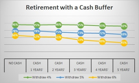 Is Typical Retirement Advice Good? | Retirement With A Cash Buffer