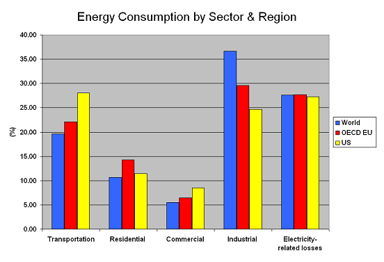 energy-consumption-by-sector-and-region-a.png