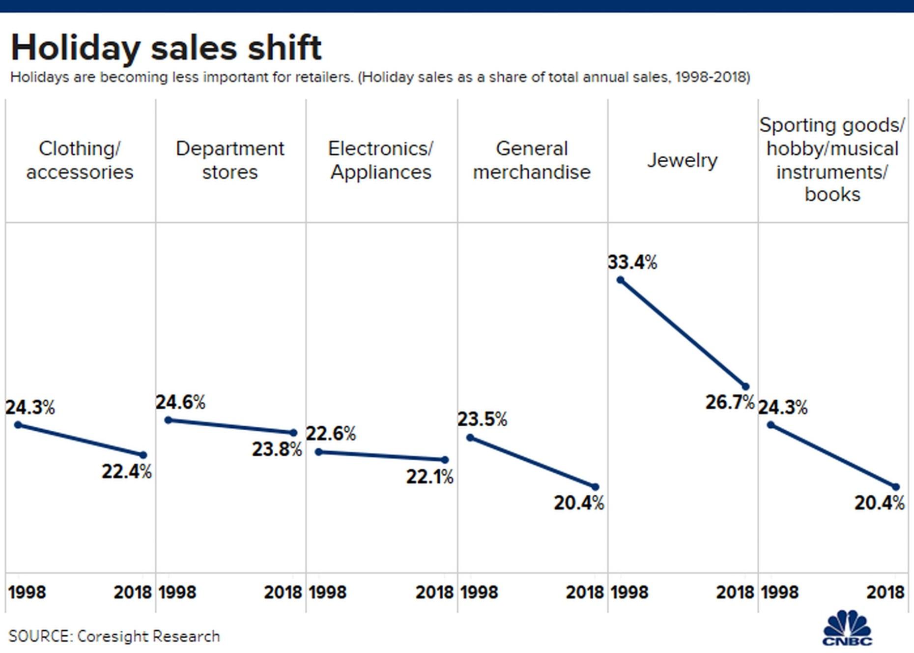 holiday sales shift