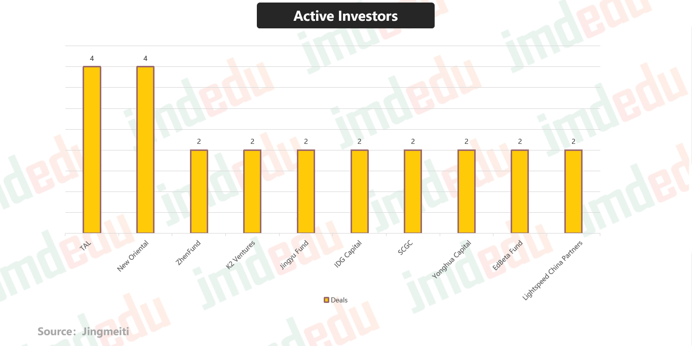Chinese edtech financing in Q1 2019: Investor breakdown