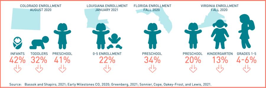 Enrollment declines