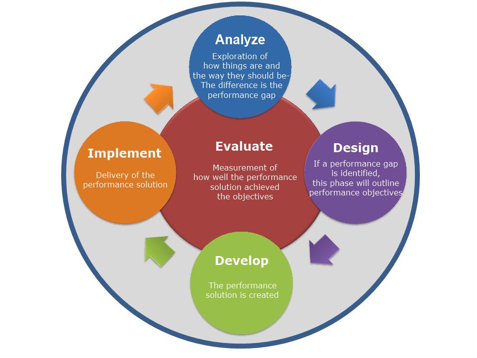 Edu 623 Designing Learning Environments Addie Instructional Design