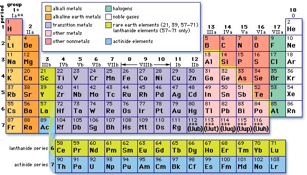 How does the periodic table make sense colvin curiosity periodic table families urtaz Choice Image