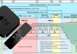 tvOS DFS Channels WiFi Apple edtechchris trustdtech