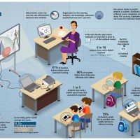 Trends | Infographic: Components of a 21st Century Classroom