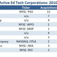 Trends | EdTech's 10 Most Active Acquirers