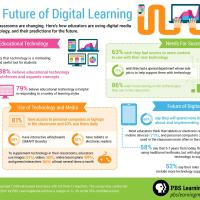 Trends | The Future of Digital Learning