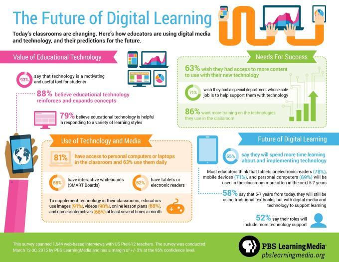 CREDIT PBS LearningMedia Future Digital Learning
