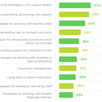 Trends | Teachers' & Principals' Views on Equity in Education