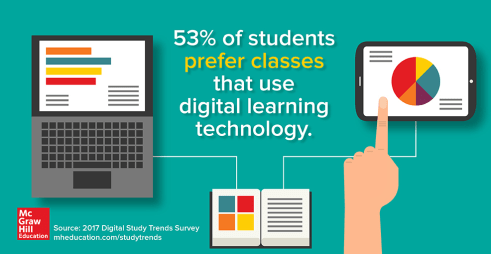 CREDIT McGraw-Hill Education survey digital trends 2017.png