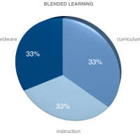 Elements of Blended Learning