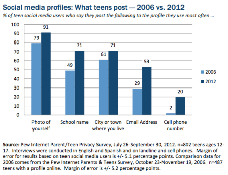SOURCE pewinternet.org TeensSocialMediaandPrivacy