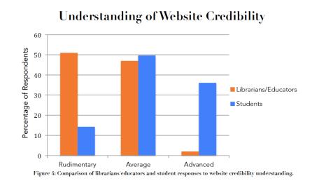WebsiteCredibilityChart