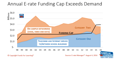 credit-fundsforlearning-annual-e-rate-cap-to-2016