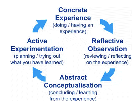 Illustration of Kolb's experiential learning cycle