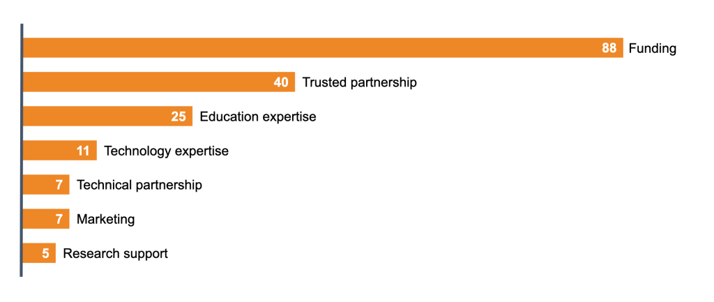 Funding: 88 applications.  Trusted partnerships: 40 applications.  Education expertise: 25 applications Technology expertise: 11 applications Technical partnership: 7 applications Marketing: 7 applications Research support: 5 applications