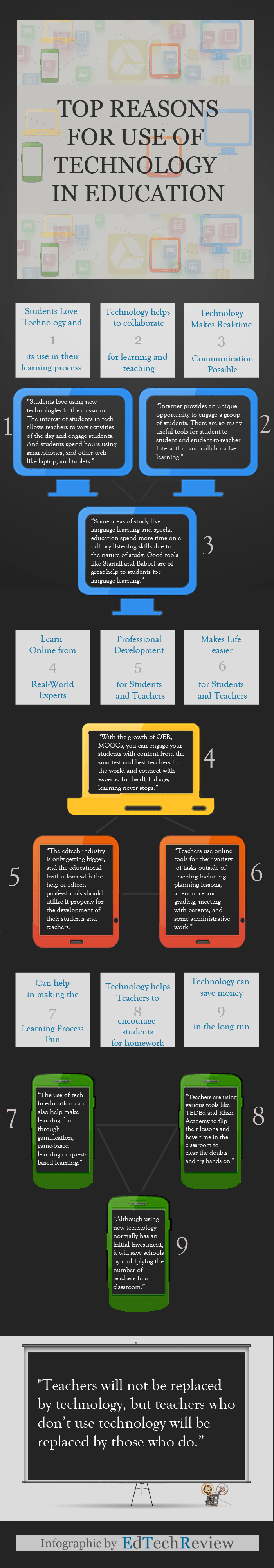 https://i1.wp.com/edtechreview.in/images/Daily/Insight/Reasons_for_Use_of_Technology_in_Education.png
