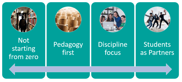 Image representing the 4 pillars of the project, explained in the following text.