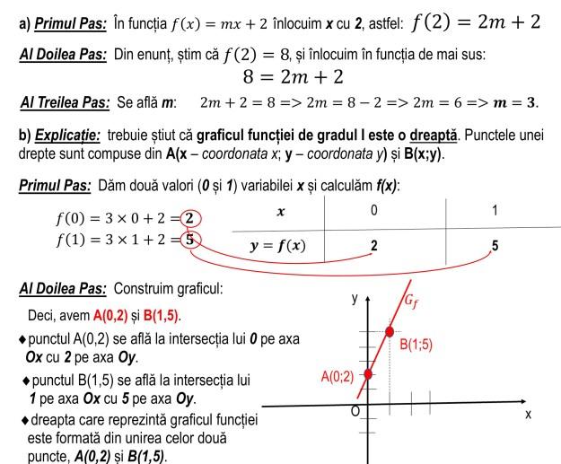 Graficul funcției