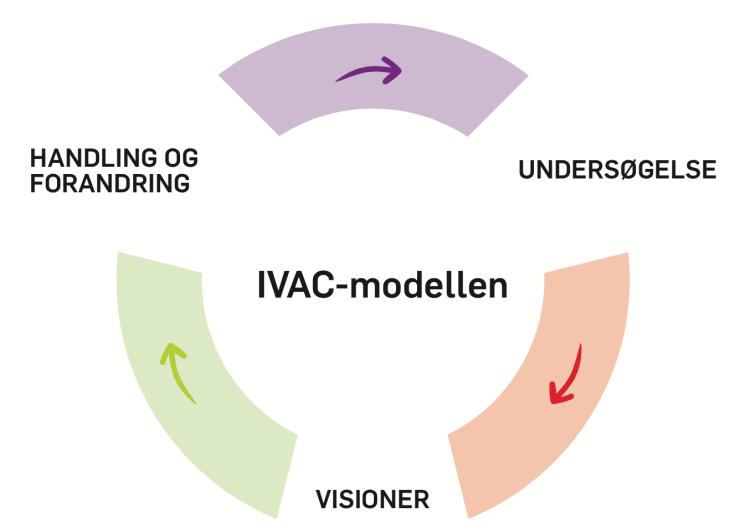 IVAC-modellen