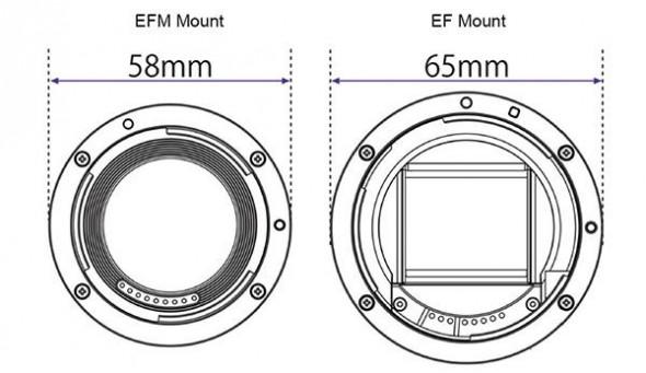 Canon EOS M Lens Mount