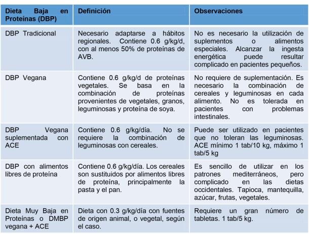 Tabla 1. Nomenclatura de patrones de alimentación en la ERC