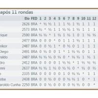Tabela Cruzada do Campeonato Brasileiro de Xadrez