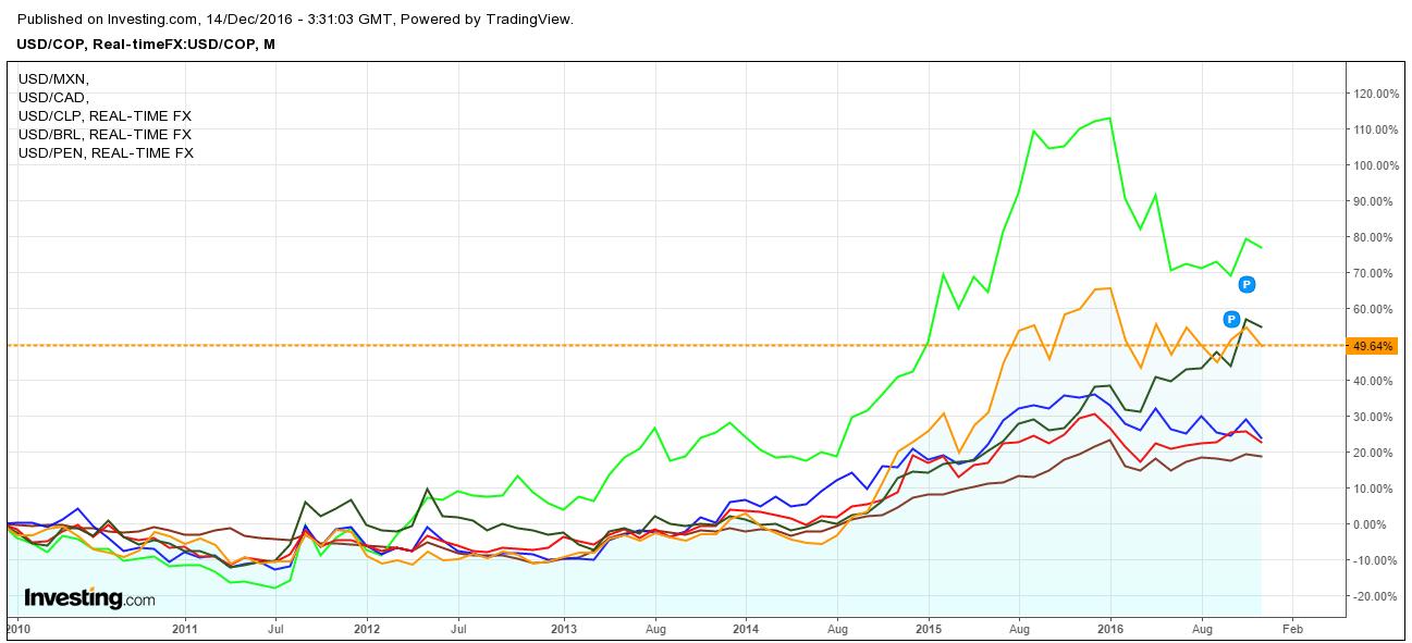 monedas-frente-al-usd-normalizadas