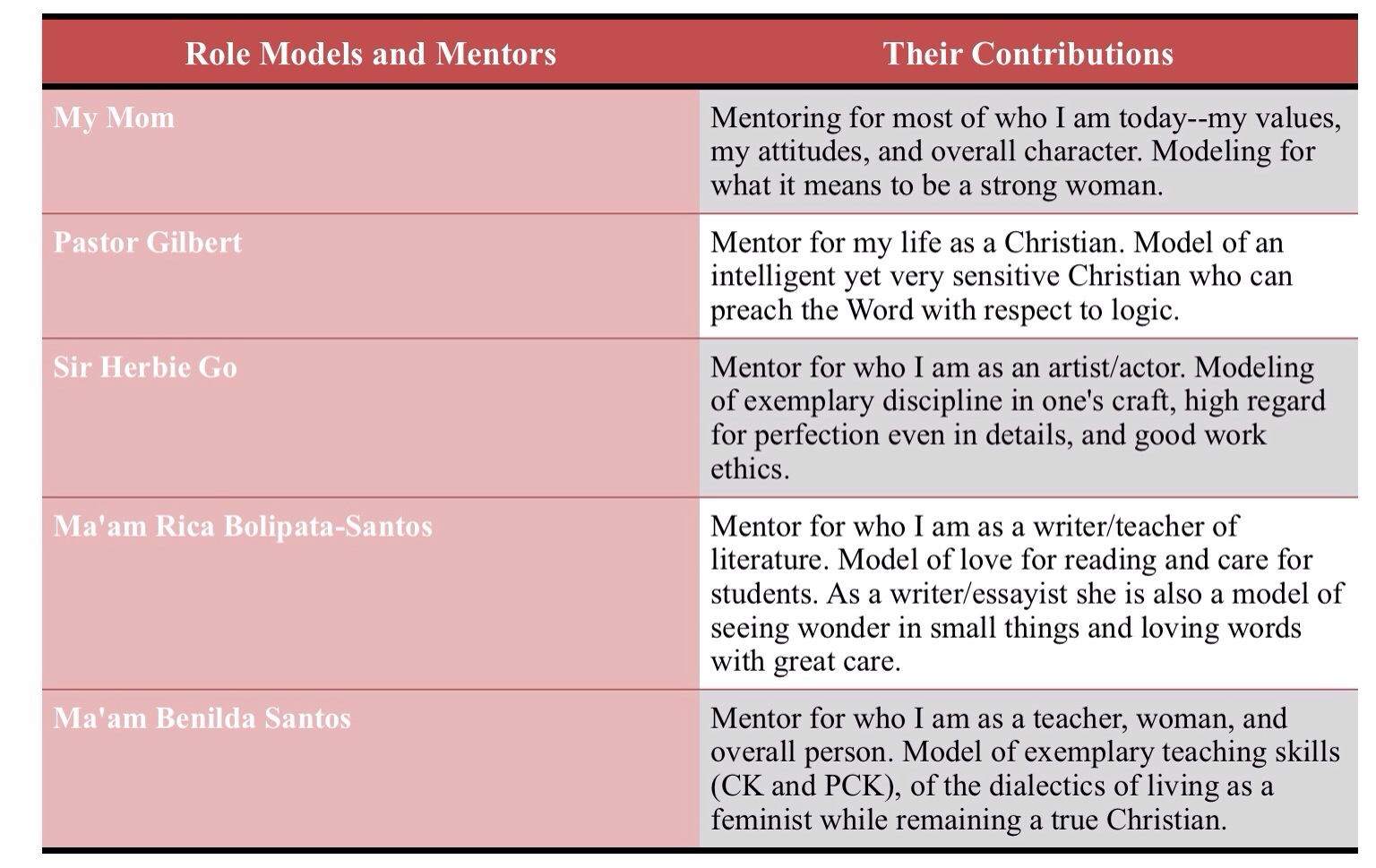 Portfolio Activity Models And Mentors In My Life