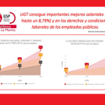 UGT consigue importantes mejoras salariales (de hasta un 8,79%) y en los derechos y condiciones laborales de los empleados públicos.