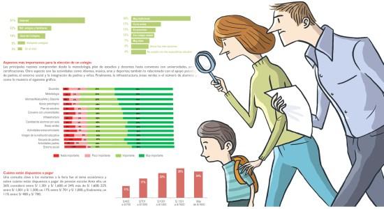 Preferencias de los padres de familia acerca de los colegios