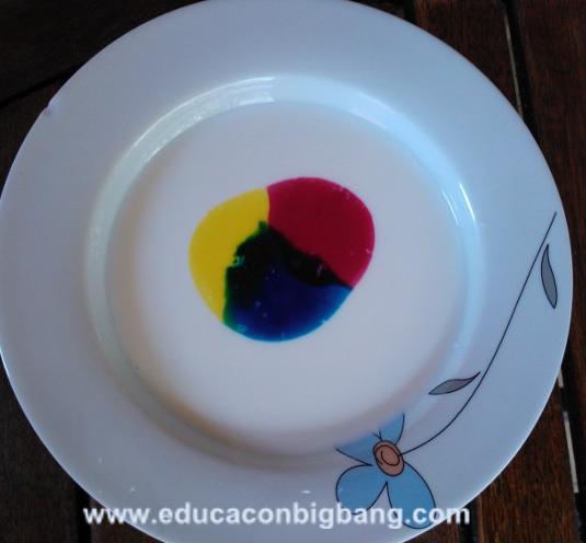 Leche De Colores Experimento Y Obra De Arte Experimentos Y Actividades Educativas