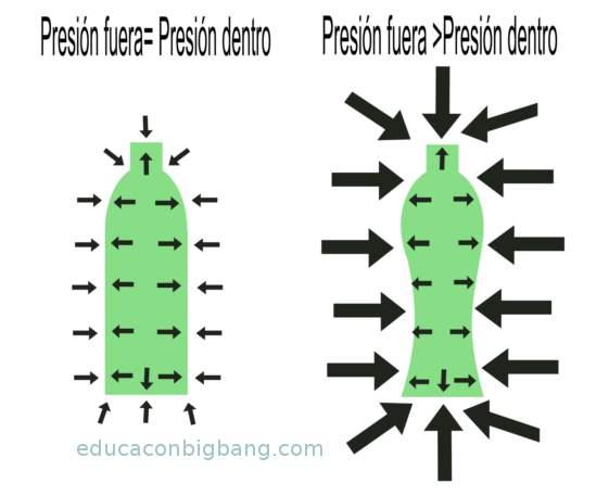 Diagrama de las distintas presiones a las que está sometida la botella.