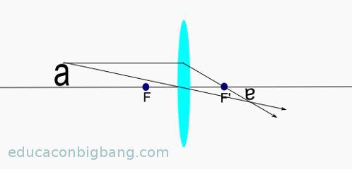 diagrama-de-rayos-lente-convergente-3