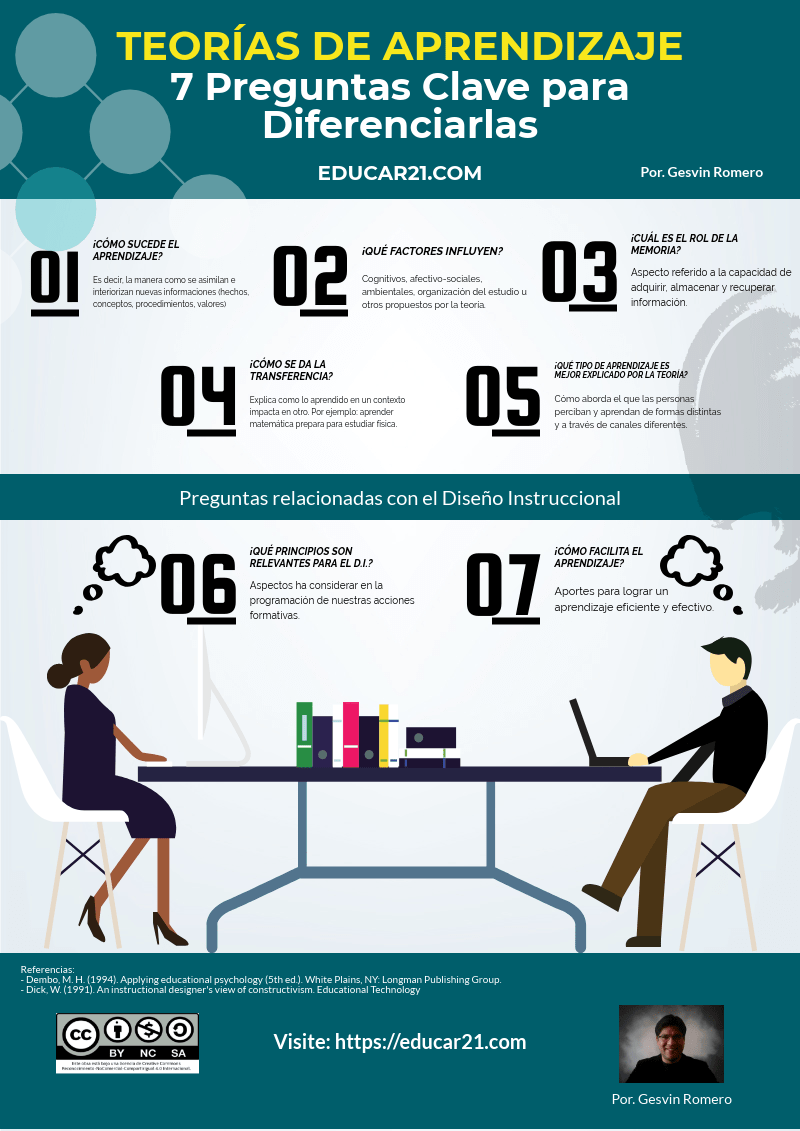 Teorías del Aprendizaje – 7 Preguntas Claves para Diferenciarlas | Infografía