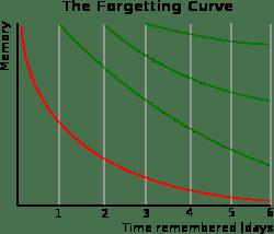 記憶の忘却曲線
