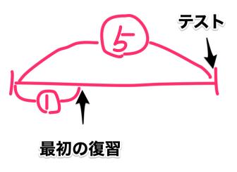 分散学習の最初の復習は1:5