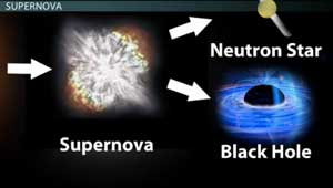Supernova and Supergiant Star Life Cycle Video Lesson