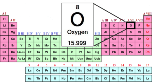 What is oxygen on the periodic table periodic diagrams science what is oxygen on the periodic table diagrams science urtaz Image collections