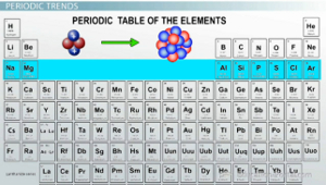 Electronegativity Trends Among Groups And Periods Of The