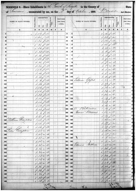 Census page from the Parish of Avoyelles on October 2, 1850, including Edwin Epps and a list of his slaves.