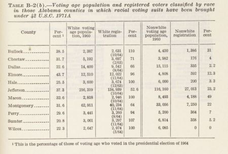 Tables of data relating to race, voting, and voting tests submitted by the Attorney General to the House Judiciary Committee during hearings on the Voting Rights Act, March 18, 1965.