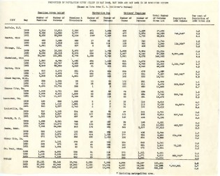 Proportion of Population Given Relief in May 1929, May 1930, and May 1931 in 13 Specified Cities (Based on Data from US Children's Bureau), 1931. From the Collection HH-HOOVH: Herbert Hoover Papers.
