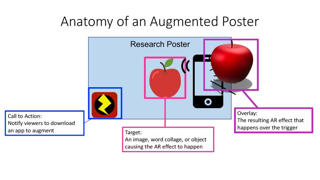 Anatomy of an Augmented Poster
