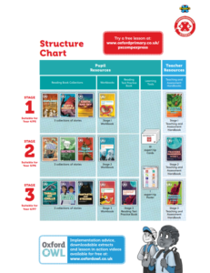 structure chart comprehension express