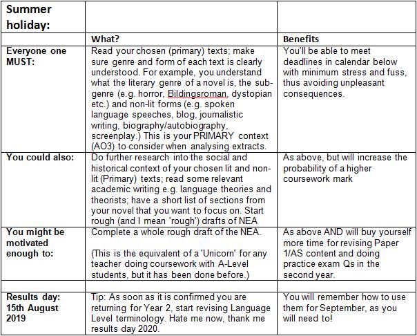 Blog_ Homework and A Level English