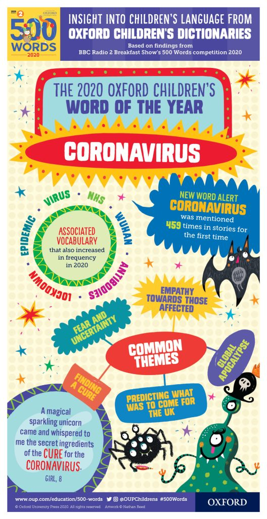 2020 Oxford Children's Word of the Year: coronavirus infographic