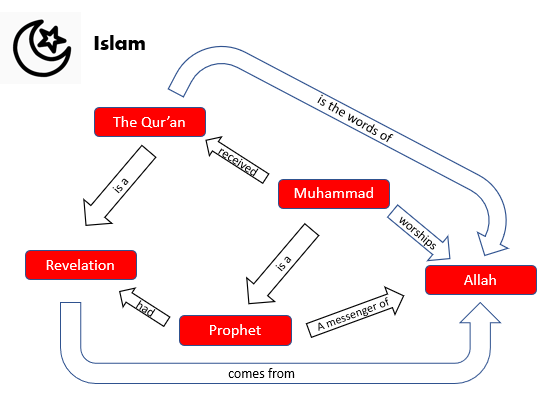 Supporting your GCSE students - Islam concept map