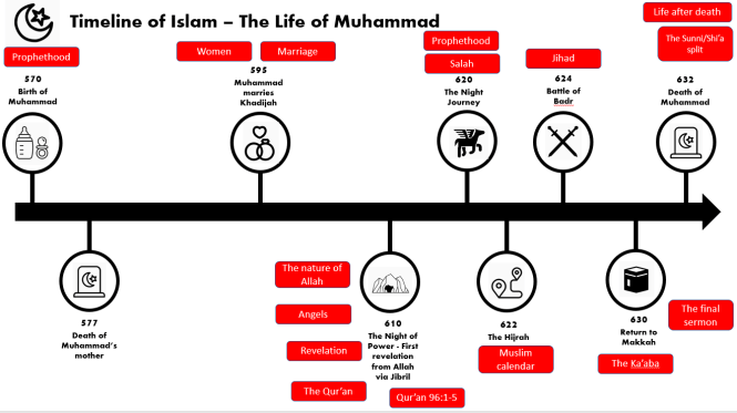 The Life of Muhammad timeline