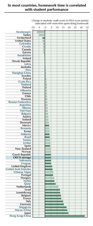 """""""Does Homework Perpetuate Inequities in Education?"""" OECD"""